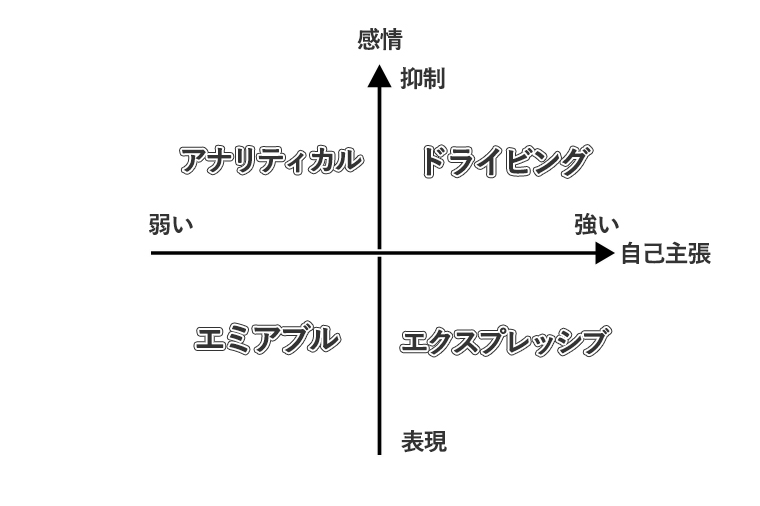 ソーシャルスタイル理論4象限