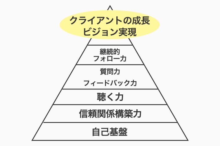 あり方強化ピラミッド